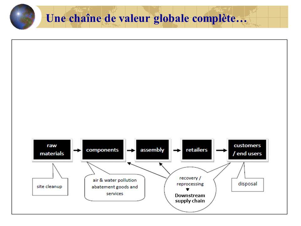 Downstream supply chain Une chaîne de valeur globale complète…