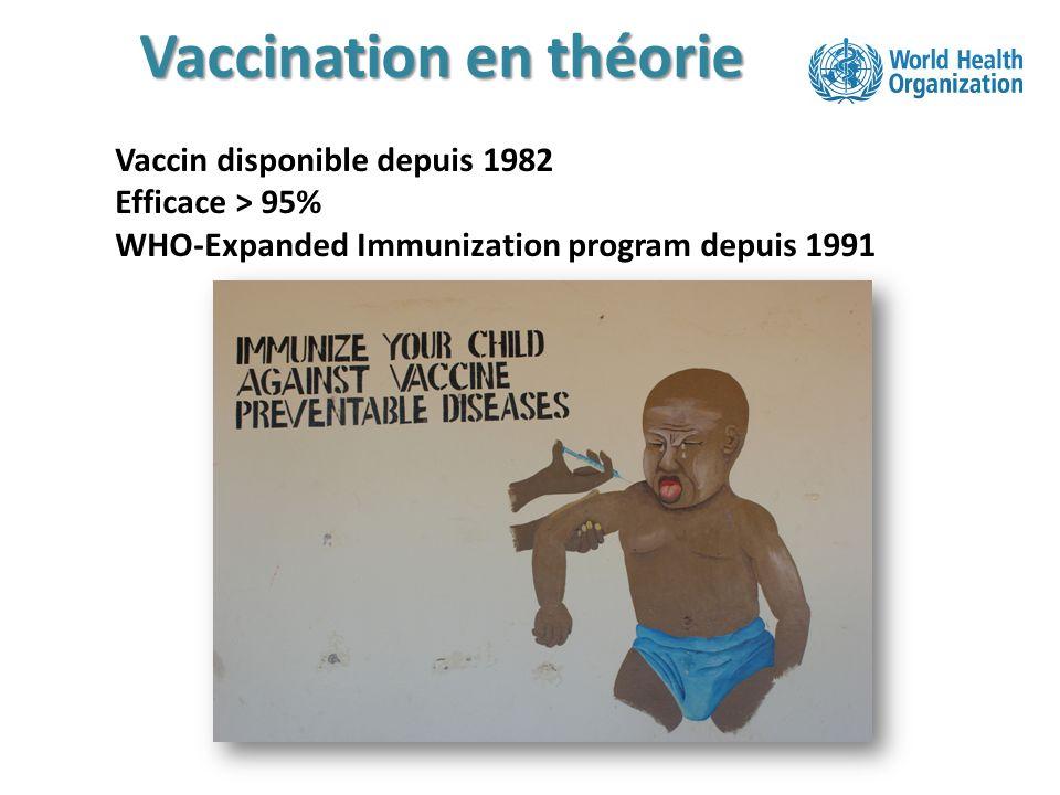 Vaccination en théorie Vaccin disponible depuis 1982 Efficace > 95% WHO-Expanded Immunization program depuis 1991