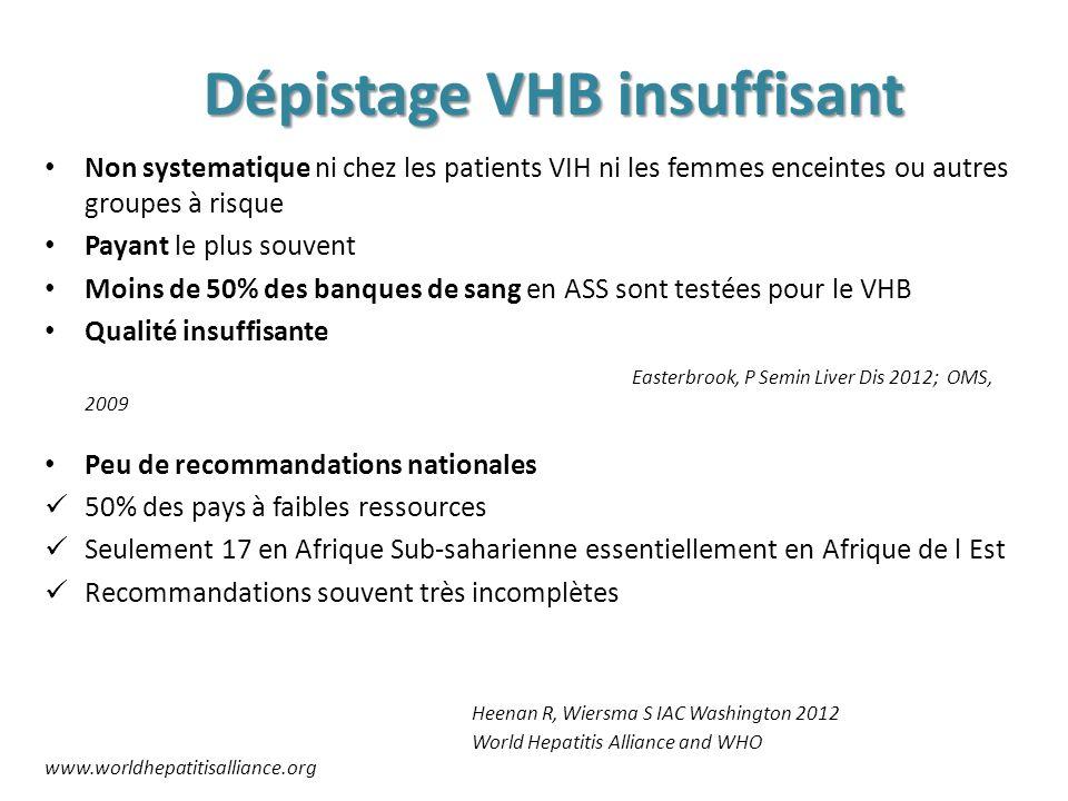 Dépistage VHB insuffisant Non systematique ni chez les patients VIH ni les femmes enceintes ou autres groupes à risque Payant le plus souvent Moins de