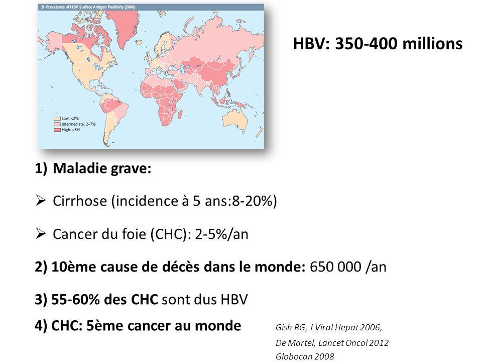 HBV: 350-400 millions 1)Maladie grave: Cirrhose (incidence à 5 ans:8-20%) Cancer du foie (CHC): 2-5%/an 2) 10ème cause de décès dans le monde: 650 000 /an 3) 55-60% des CHC sont dus HBV 4) CHC: 5ème cancer au monde Gish RG, J Viral Hepat 2006, De Martel, Lancet Oncol 2012 Globocan 2008