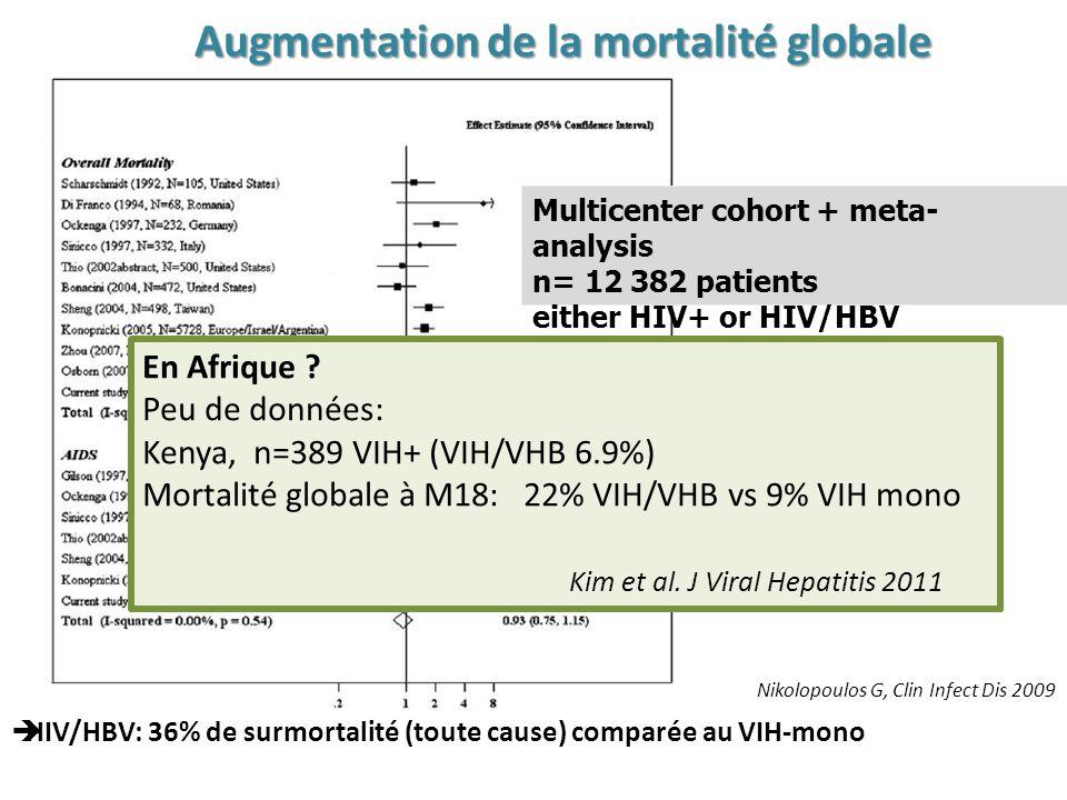 Augmentation de la mortalité globale Nikolopoulos G, Clin Infect Dis 2009 Multicenter cohort + meta- analysis n= 12 382 patients either HIV+ or HIV/HBV HIV/HBV: 36% de surmortalité (toute cause) comparée au VIH-mono En Afrique .