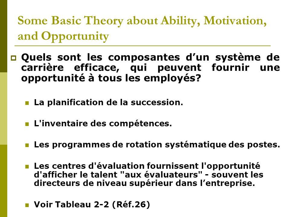 Some Basic Theory about Ability, Motivation, and Opportunity Quels sont les composantes dun système de carrière efficace, qui peuvent fournir une oppo