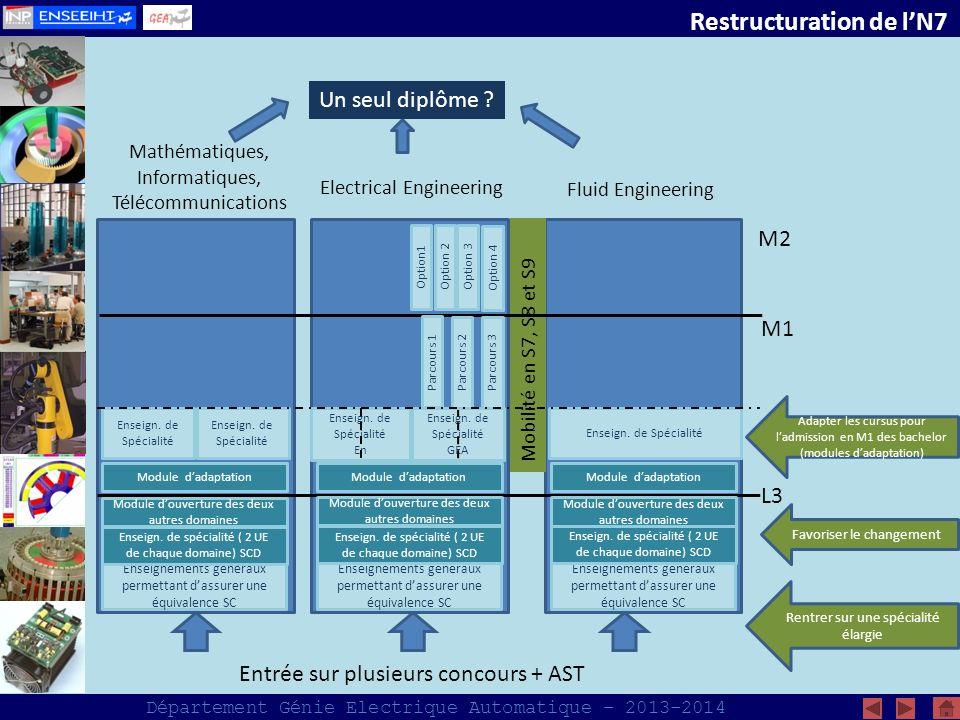 Département Génie Electrique Automatique – 2013-2014 COM Objectifs : Véhiculer de l information, des ressources, des actus… Intranet http://intran7.enseeiht.fr/fr/departements/gea.htmlhttp://intran7.enseeiht.fr/fr/departements/gea.html Différentes rubriques quil faut alimenter et maintenir à jour Stages (consignes, offres…), RI (consignes, destinations, conseils, infos… Resp.