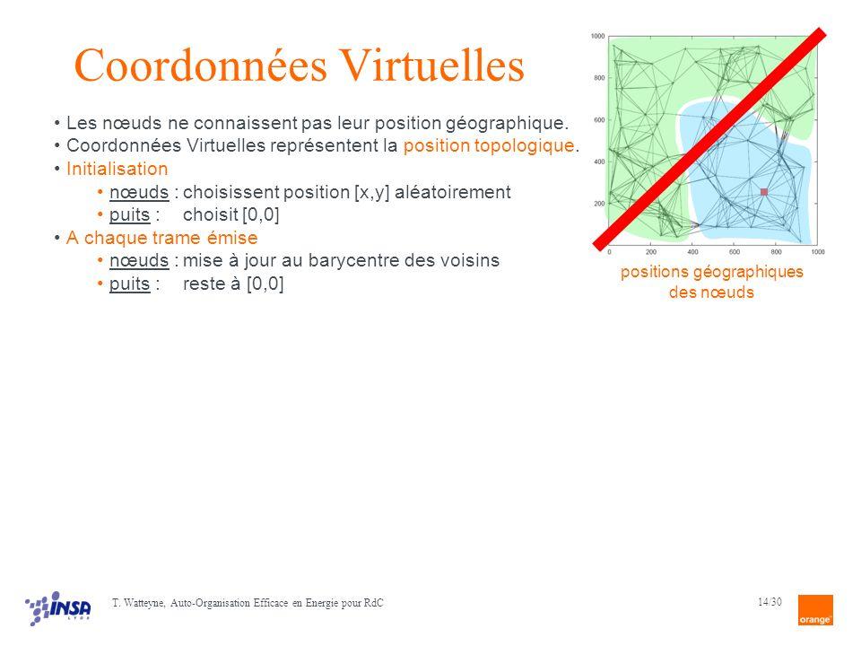 14/30 positions virtuelles initiales (liens entre nœuds voisins) positions virtuelles après que 100 messages ont traversé le réseau positions virtuelles après que 500 messages ont traversé le réseau Coordonnées Virtuelles Les nœuds ne connaissent pas leur position géographique.