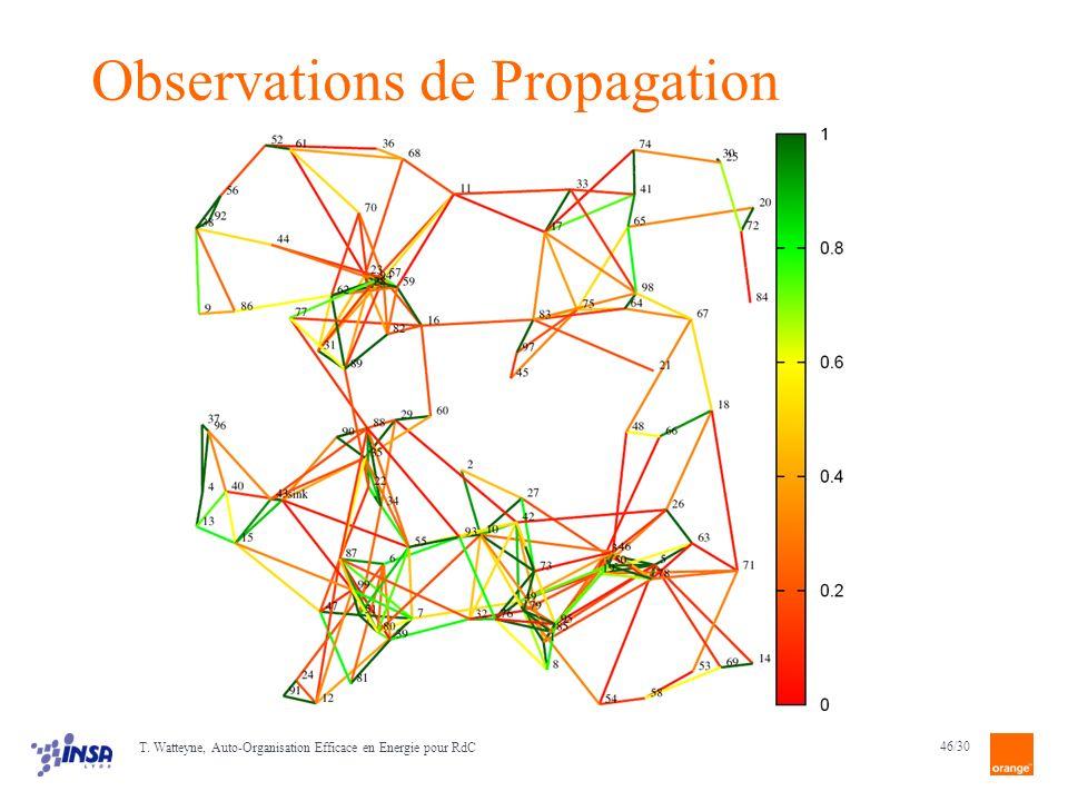 46/30 T. Watteyne, Auto-Organisation Efficace en Energie pour RdC Observations de Propagation