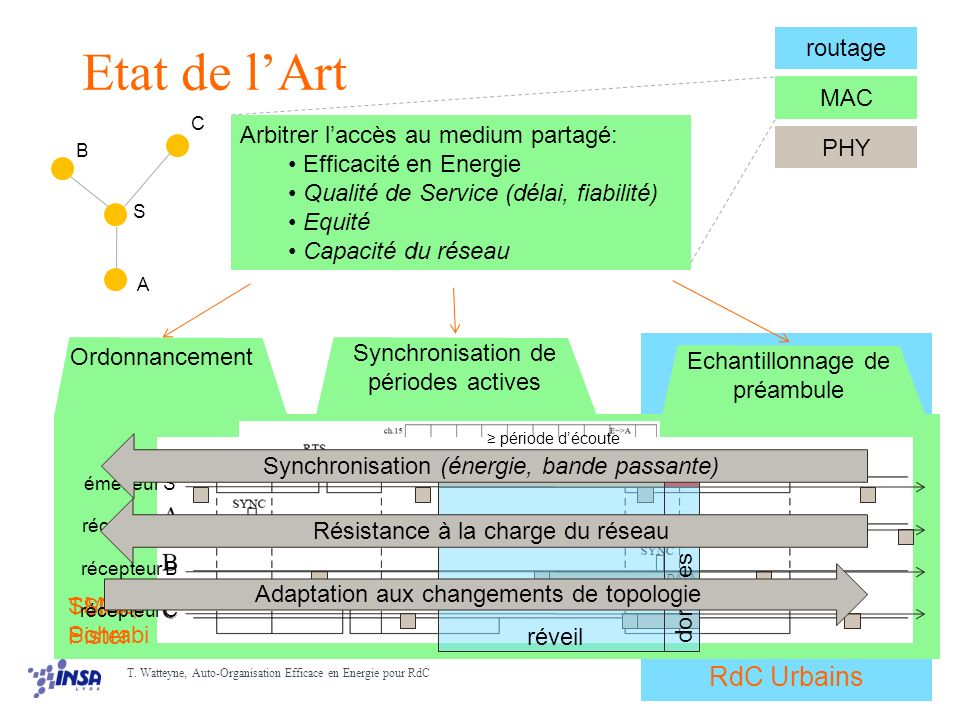 16/30 T.Watteyne, Auto-Organisation Efficace en Energie pour RdC Coord.