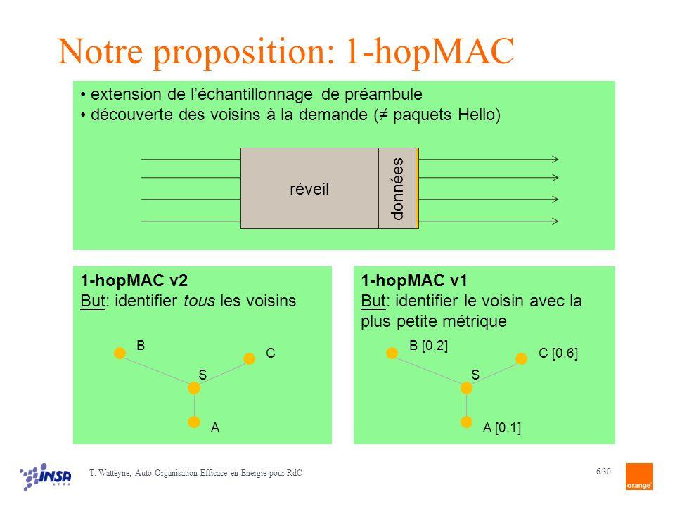 7/30 1-hopMAC v1 Idée: le voisin de plus petite métrique répond en premier après la première réponse, le nœud initiateur arrête découter S A B C réveil données S métrique β A =0.1 métrique β B =0.2 métrique β C =0.6 D ACK 0.2×D Problème: probabilité de collision avec le premier message ( ALOHA) d xAxA xBxB N ACK 0.6×D T.