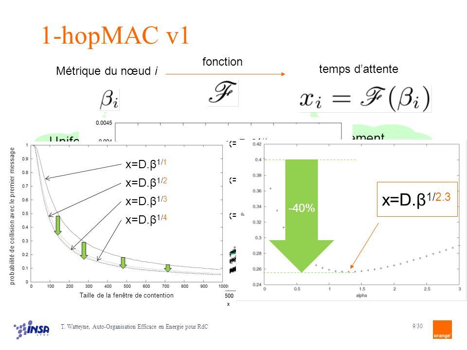 9/30 Uniformément distribuées pas nécessairement uniformément distribués x=D.β 1/4 x=D.β 1/3 x=D.β 1/2 x=D.β 1/1 probabilité de collision avec le premier message Taille de la fenêtre de contention 1-hopMAC v1 Métrique du nœud i fonction temps dattente T.
