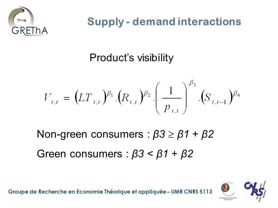 Groupe de Recherche en Economie Théorique et appliquée – UMR CNRS 5113 Supply - demand interactions Products visibility Non-green consumers : β3 β1 + β2 Green consumers : β3 < β1 + β2