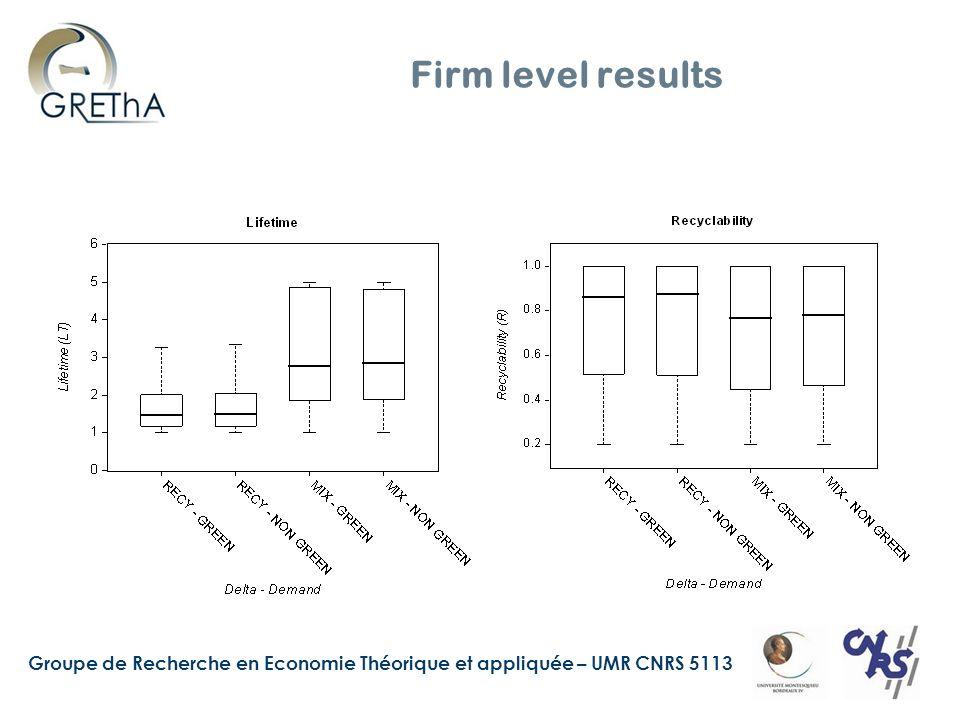 Groupe de Recherche en Economie Théorique et appliquée – UMR CNRS 5113 Firm level results