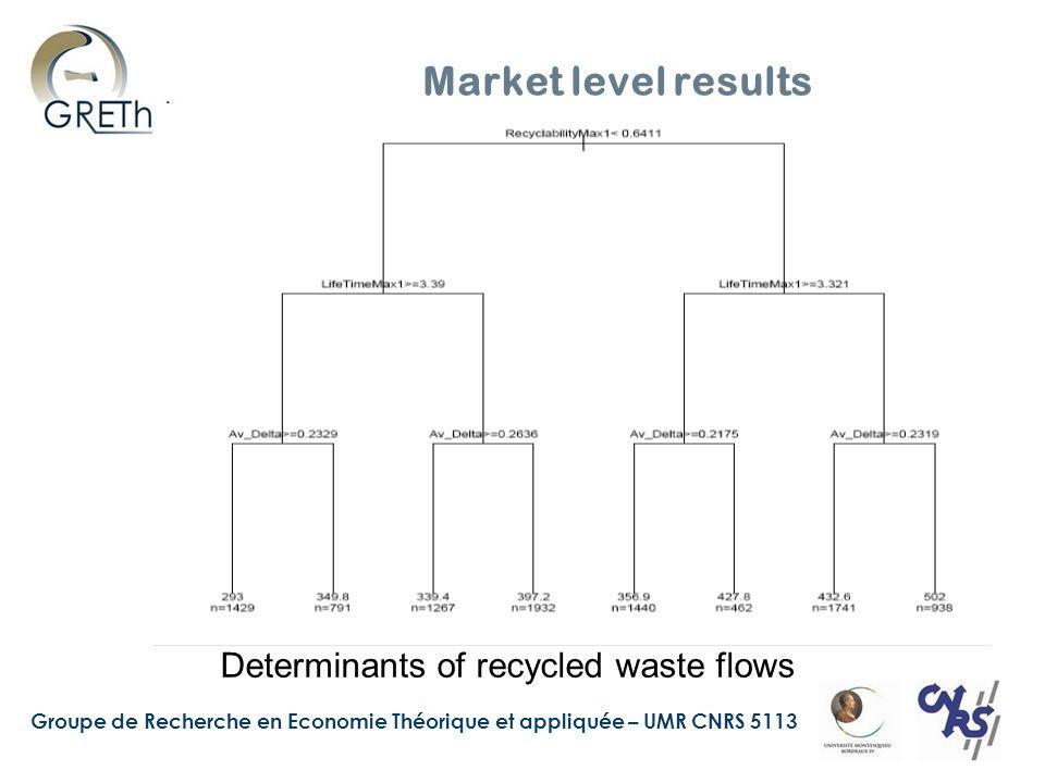 Groupe de Recherche en Economie Théorique et appliquée – UMR CNRS 5113 Market level results Determinants of recycled waste flows