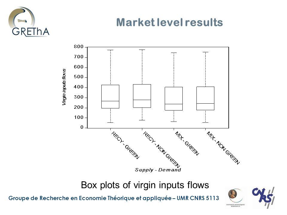 Groupe de Recherche en Economie Théorique et appliquée – UMR CNRS 5113 Market level results Box plots of virgin inputs flows
