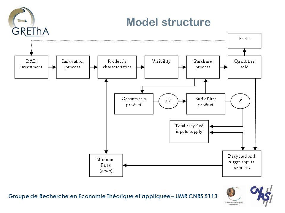 Groupe de Recherche en Economie Théorique et appliquée – UMR CNRS 5113 Model structure