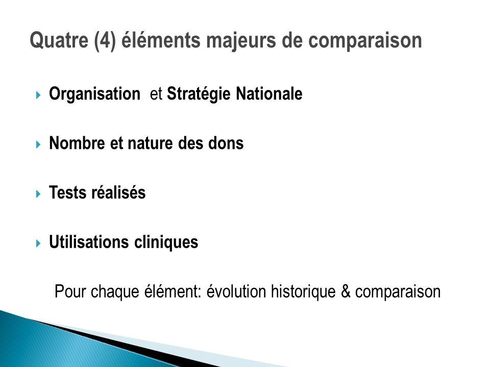 Quatre (4) éléments majeurs de comparaison Organisation et Stratégie Nationale Nombre et nature des dons Tests réalisés Utilisations cliniques Pour ch