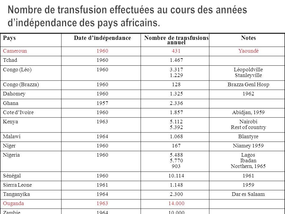 Nombre de transfusion effectuées au cours des années dindépendance des pays africains. PaysDate dindépendance Nombre de transfusions annuel Notes Came