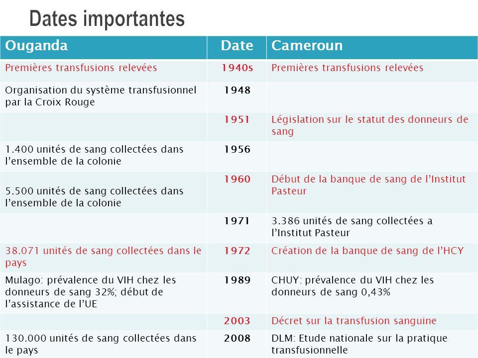 Dates importantes 5/17/2014 OugandaDateCameroun Premières transfusions relevées1940sPremières transfusions relevées Organisation du système transfusio