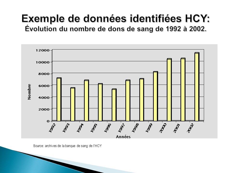 Nombre Années Source: archives de la banque de sang de lHCY
