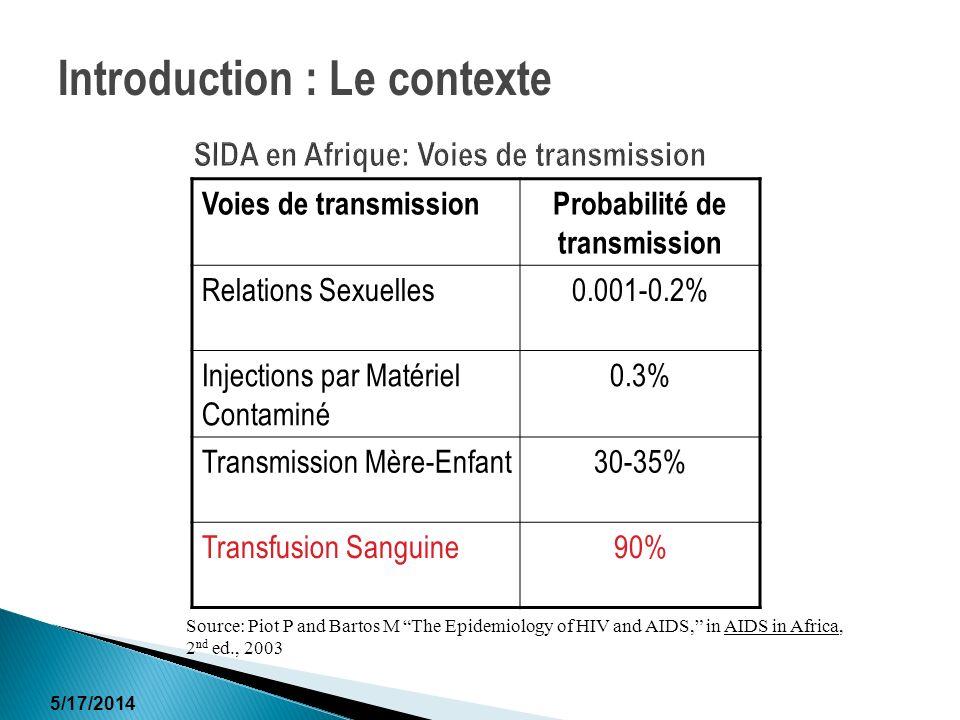 5/17/2014 SIDA en Afrique: Voies de transmission Voies de transmissionProbabilité de transmission Relations Sexuelles0.001-0.2% Injections par Matérie