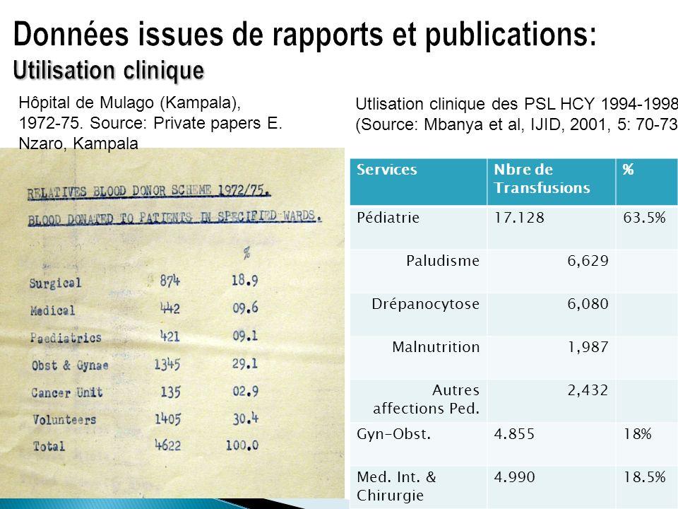 ServicesNbre de Transfusions % Pédiatrie17.12863.5% Paludisme6,629 Drépanocytose6,080 Malnutrition1,987 Autres affections Ped. 2,432 Gyn-Obst.4.85518%
