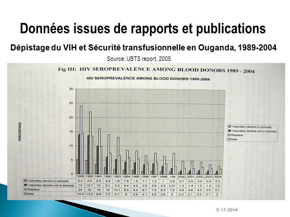 5/17/2014 Source: UBTS report, 2005 Données issues de rapports et publications Dépistage du VIH et Sécurité transfusionnelle en Ouganda, 1989-2004