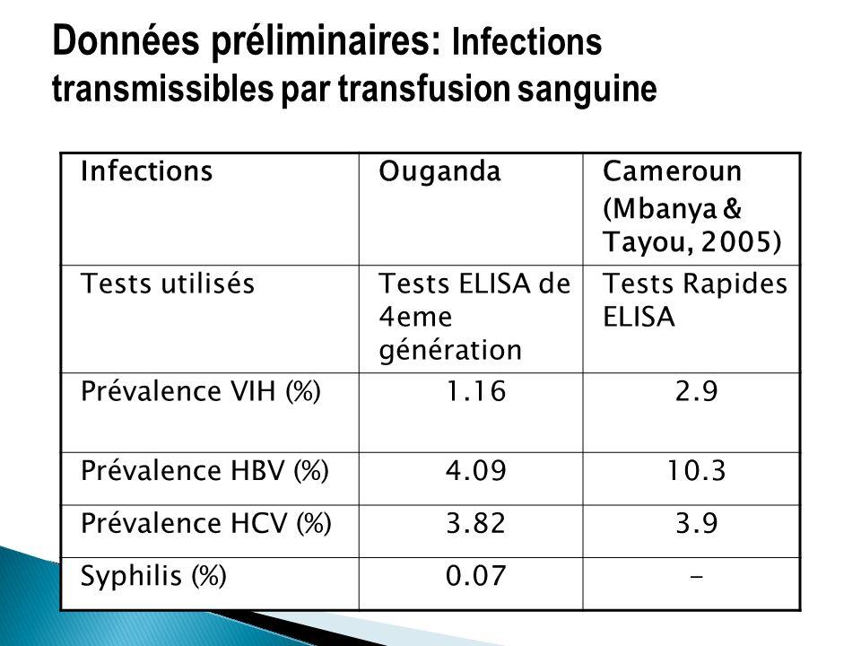 InfectionsOugandaCameroun (Mbanya & Tayou, 2005) Tests utilisésTests ELISA de 4eme génération Tests Rapides ELISA Prévalence VIH (%)1.162.9 Prévalence