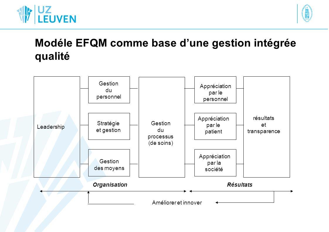Modéle EFQM comme base dune gestion intégrée qualité Améliorer et innover Leadership Gestion du personnel Appréciation par le personnel Appréciation p