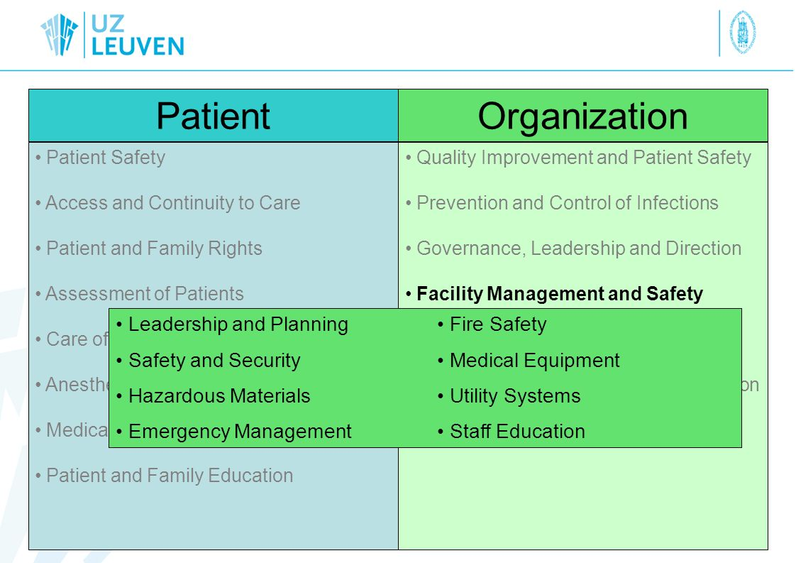 PatientOrganization Patient Safety Access and Continuity to Care Patient and Family Rights Assessment of Patients Care of Patients Anesthesia and Surg