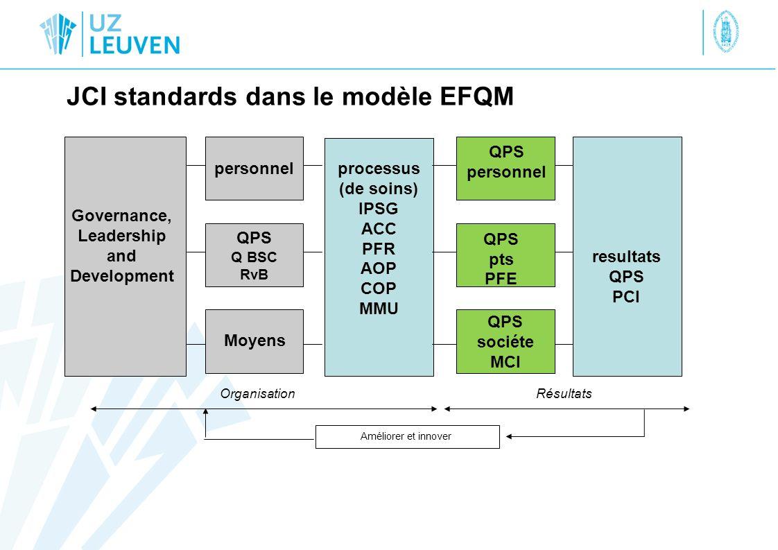 QPS sociéte MCI personnel QPS Q BSC RvB JCI standards dans le modèle EFQM Améliorer et innover Governance, Leadership and Development QPS personnel QP
