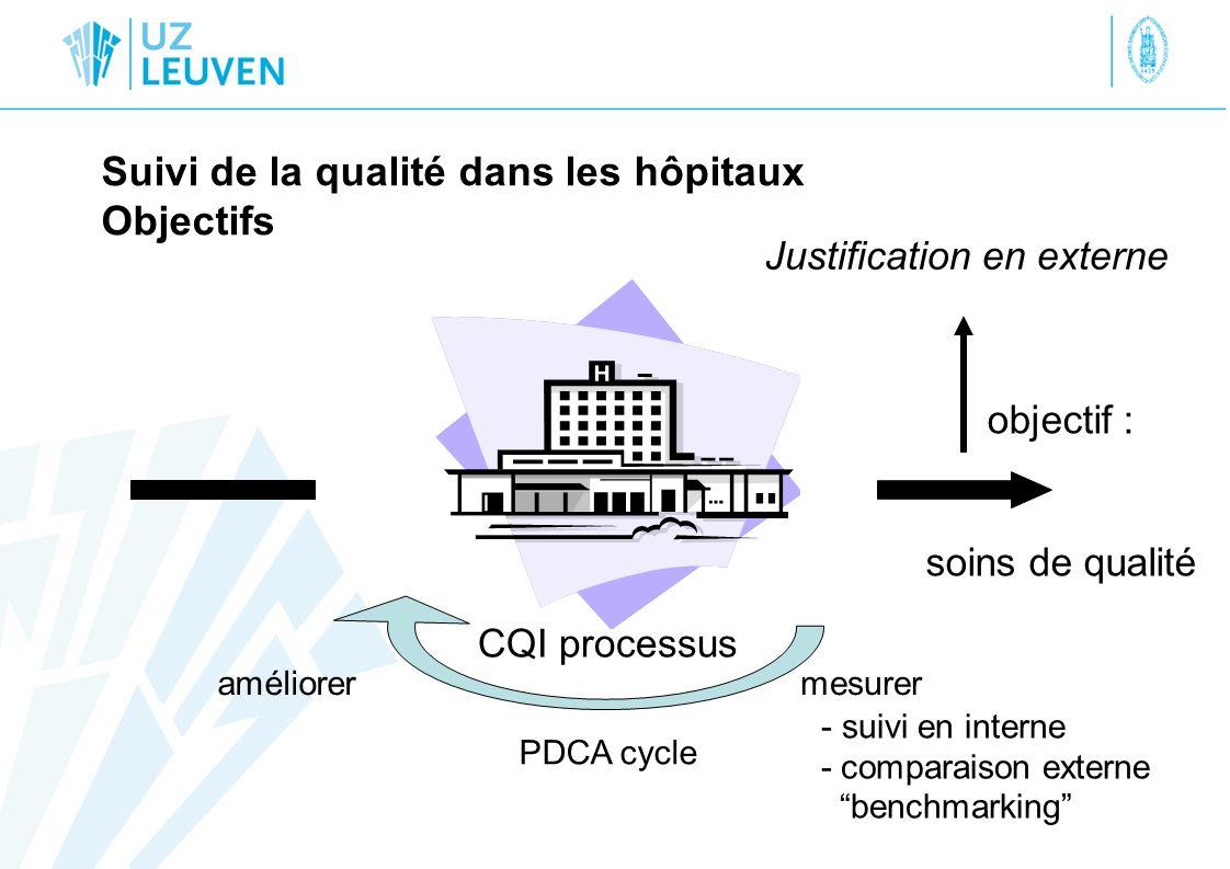 Suivi de la qualité dans les hôpitaux Objectifs objectif : soins de qualité Justification en externe mesurer PDCA cycle améliorer CQI processus - suiv