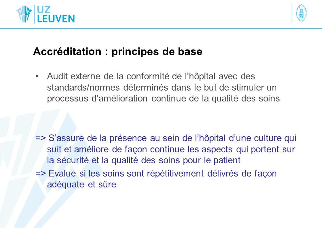 Accréditation : principes de base Audit externe de la conformité de lhôpital avec des standards/normes déterminés dans le but de stimuler un processus