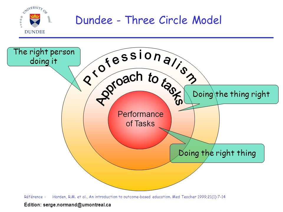 Édition: serge.normand@umontreal.ca Performance of Tasks Doing the right thing Doing the thing right The right person doing it Dundee - Three Circle Model Référence :Harden, R.M.