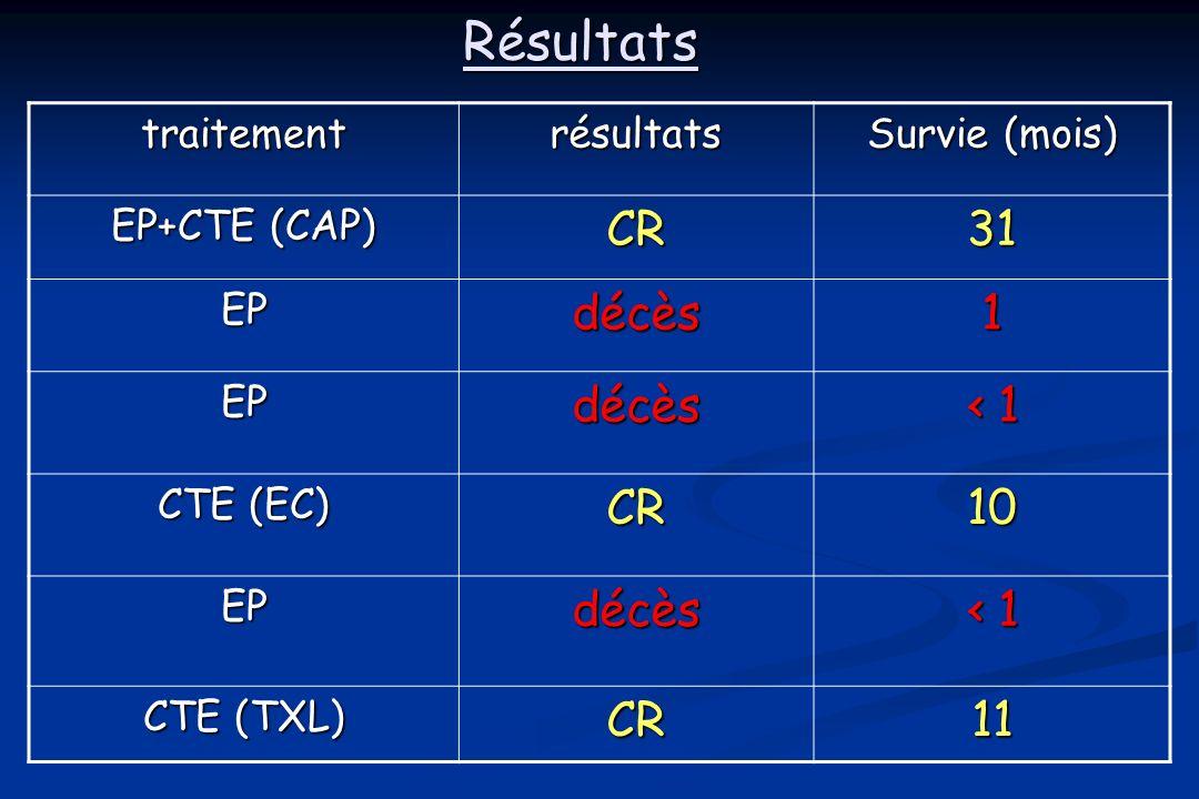 Résultatstraitementrésultats Survie (mois) EP+CTE (CAP) CR31 EPdécès1 EPdécès 1 CTE (EC) CR10 EPdécès 1 CTE (TXL) CR11