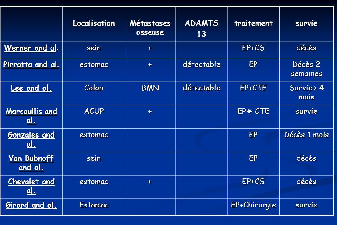 Localisation Métastases osseuse ADAMTS13traitementsurvie Werner and al. sein+EP+CSdécès Pirrotta and al. estomac+détectableEP Décès 2 semaines Lee and