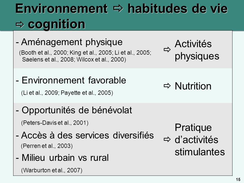 15 - Aménagement physique (Booth et al., 2000; King et al., 2005; Li et al., 2005; Saelens et al., 2008; Wilcox et al., 2000) Activités physiques - En