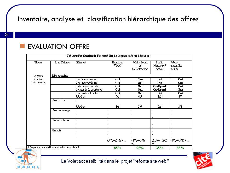 Inventaire, analyse et classification hiérarchique des offres 21 EVALUATION OFFRE Le Volet accessibilité dans le projet refonte site web
