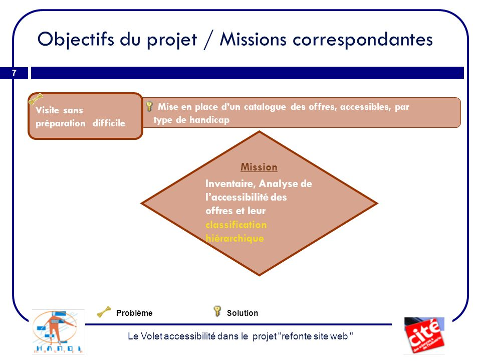 Objectifs du projet / Missions correspondantes 8 Le Volet accessibilité dans le projet refonte site web Mise en place de sites dédiés : déficients visuels et amélioration du site LSF actuel.