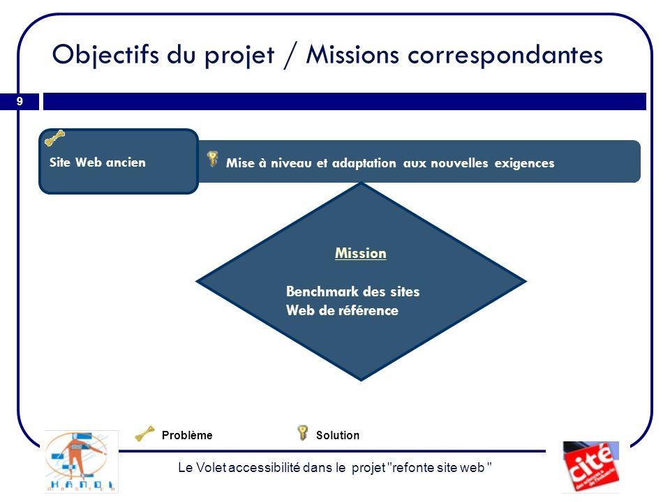 Objectifs du projet / Missions correspondantes 9 Le Volet accessibilité dans le projet refonte site web Mise à niveau et adaptation aux nouvelles exigences Site Web ancien Mission Benchmark des sites Web de référence ProblèmeSolution
