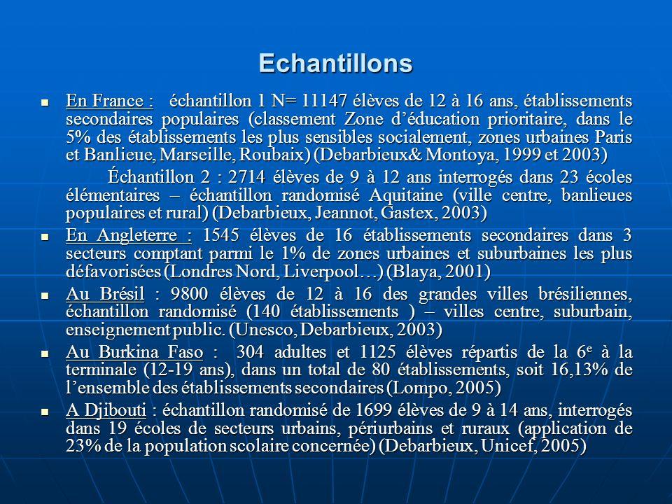Echantillons En France : échantillon 1 N= 11147 élèves de 12 à 16 ans, établissements secondaires populaires (classement Zone déducation prioritaire,