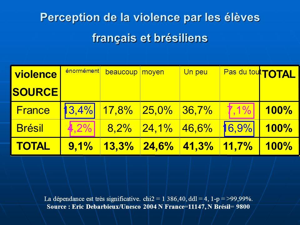 Perception de la violence par les élèves français et brésiliens La dépendance est très significative. chi2 = 1 386,40, ddl = 4, 1-p = >99,99%. Source