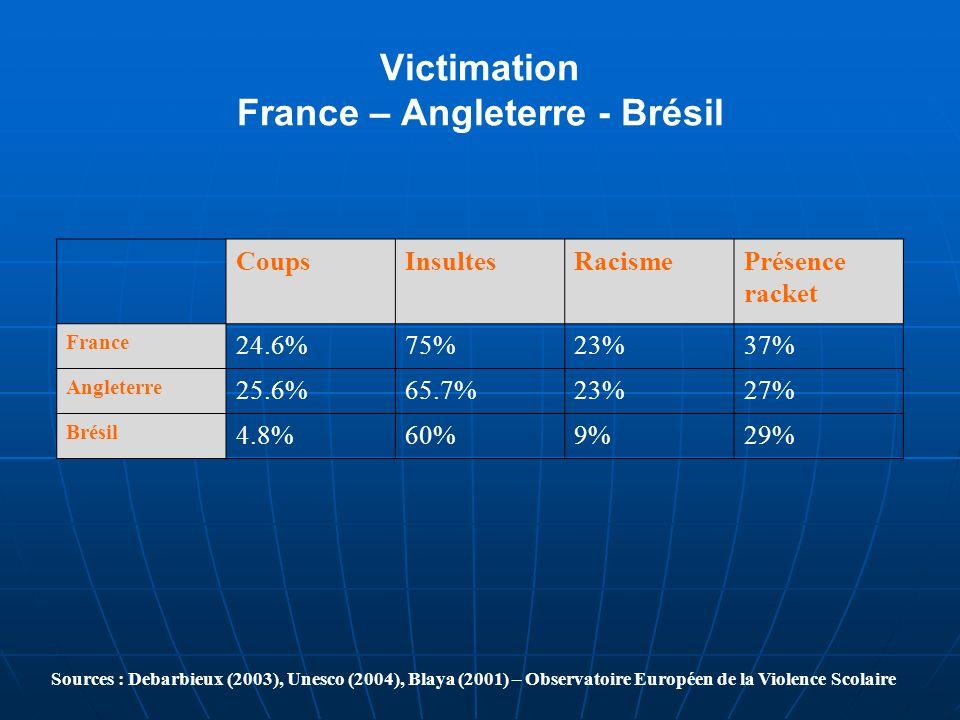 Victimation France – Angleterre - Brésil CoupsInsultesRacismePrésence racket France 24.6%75%23%37% Angleterre 25.6%65.7%23%27% Brésil 4.8%60%9%29% Sou