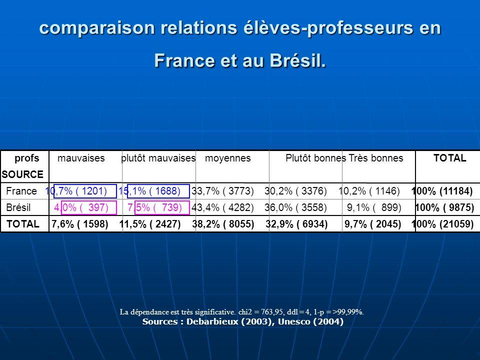 comparaison relations élèves-professeurs en France et au Brésil. La dépendance est très significative. chi2 = 763,95, ddl = 4, 1-p = >99,99%. Sources