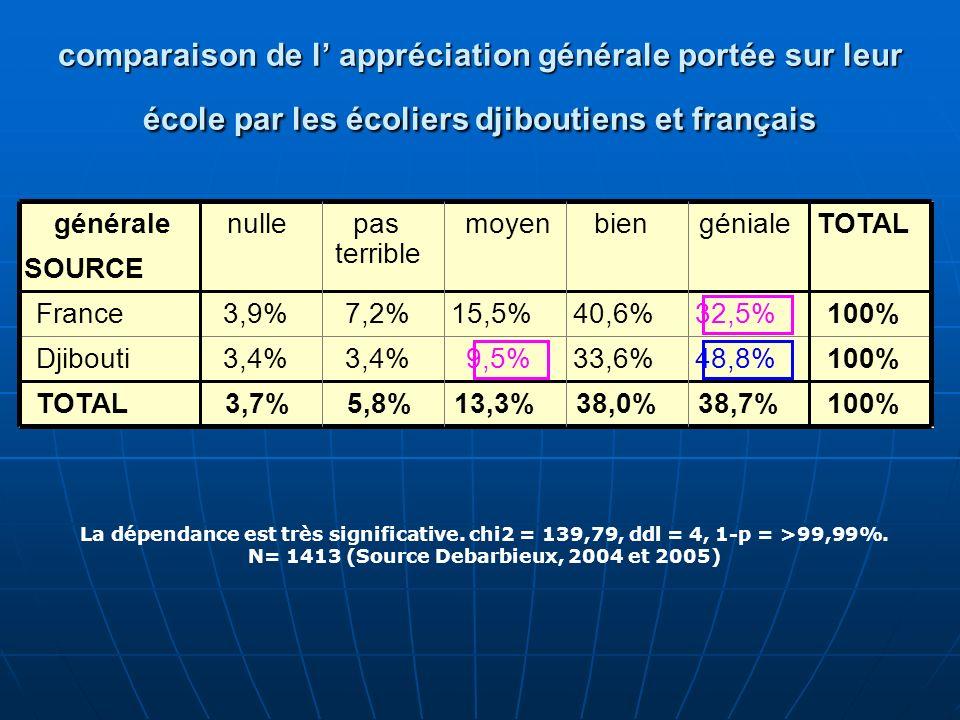 comparaison de l appréciation générale portée sur leur école par les écoliers djiboutiens et français La dépendance est très significative. chi2 = 139