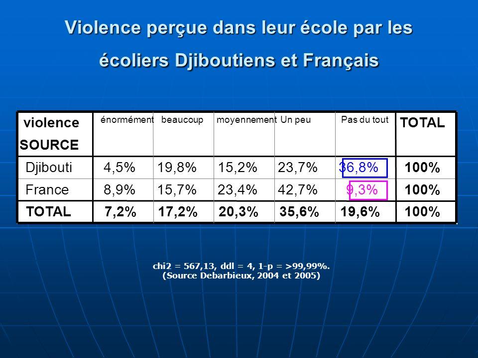 Violence perçue dans leur école par les écoliers Djiboutiens et Français chi2 = 567,13, ddl = 4, 1-p = >99,99%. (Source Debarbieux, 2004 et 2005) viol