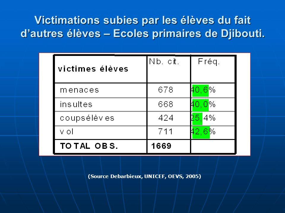 Victimations subies par les élèves du fait dautres élèves – Ecoles primaires de Djibouti. (Source Debarbieux, UNICEF, OEVS, 2005)