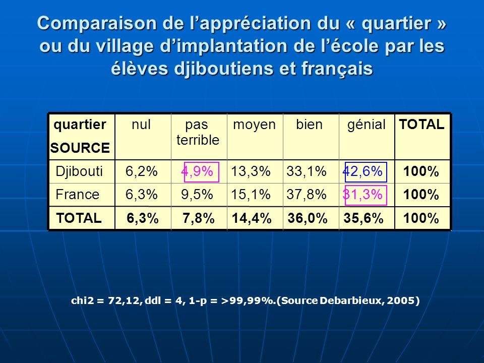Comparaison de lappréciation du « quartier » ou du village dimplantation de lécole par les élèves djiboutiens et français chi2 = 72,12, ddl = 4, 1-p =