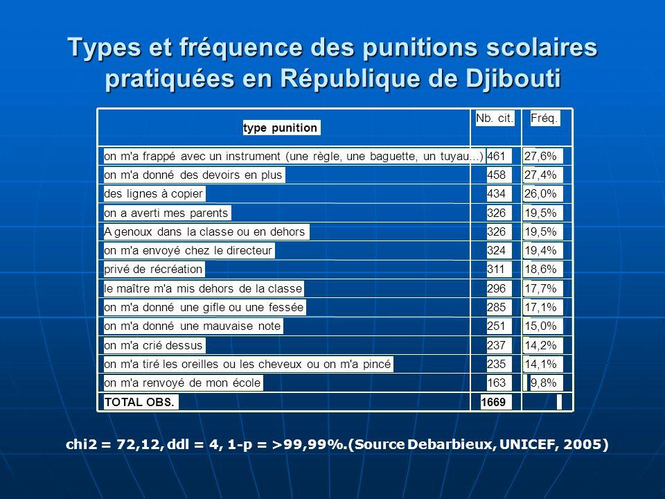 Types et fréquence des punitions scolaires pratiquées en République de Djibouti chi2 = 72,12, ddl = 4, 1-p = >99,99%.(Source Debarbieux, UNICEF, 2005)