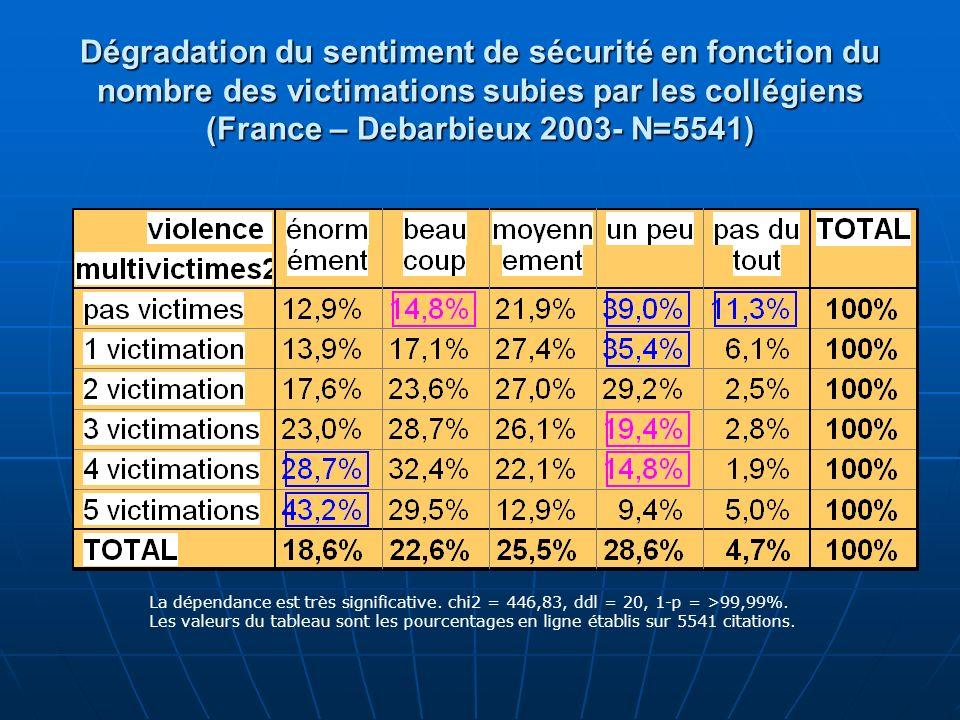 Dégradation du sentiment de sécurité en fonction du nombre des victimations subies par les collégiens (France – Debarbieux 2003- N=5541) La dépendance