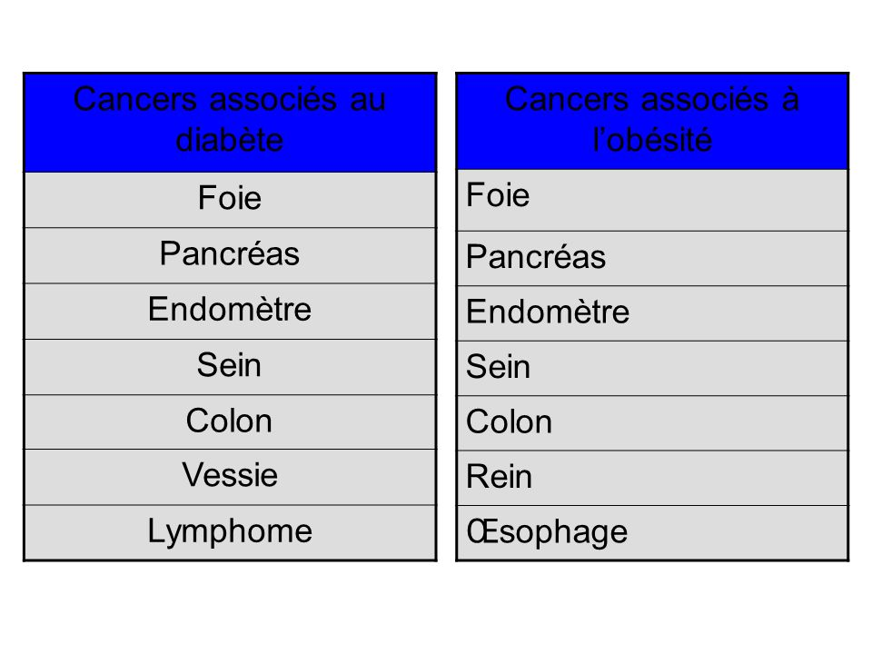 Cancers associés au diabète Foie Pancréas Endomètre Sein Colon Vessie Lymphome Cancers associés à lobésité Foie Pancréas Endomètre Sein Colon Rein Œso