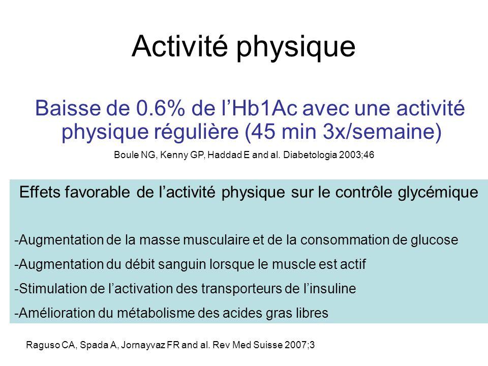 Activité physique Baisse de 0.6% de lHb1Ac avec une activité physique régulière (45 min 3x/semaine) Effets favorable de lactivité physique sur le cont