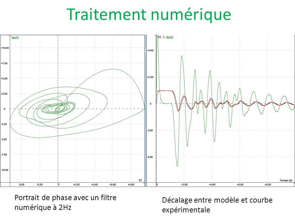 Traitement numérique Portrait de phase avec un filtre numérique à 2Hz Décalage entre modèle et courbe expérimentale